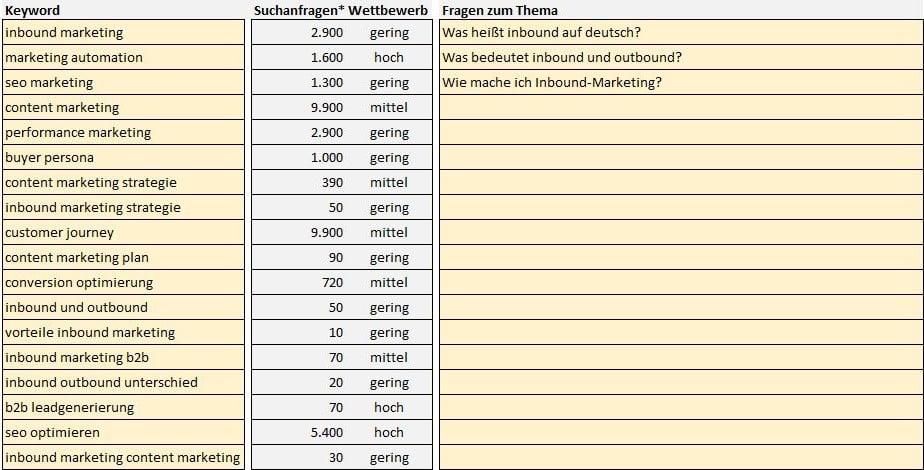 """Keyword-Recherche """"Inbound-Marketing"""""""