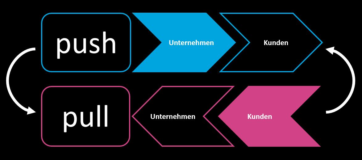 Grafik zum Push- und Pull-Marketing